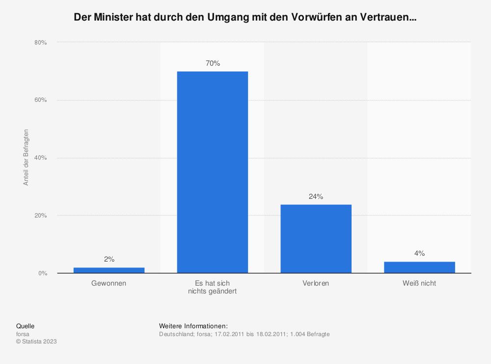 Statistik: Der Minister hat durch den Umgang mit den Vorwürfen an Vertrauen... | Statista