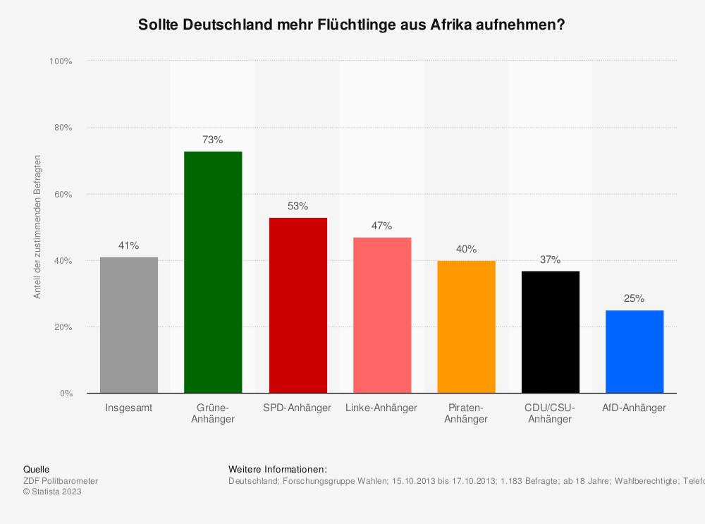 Statistik: Sollte Deutschland mehr Flüchtlinge aus Afrika aufnehmen? | Statista