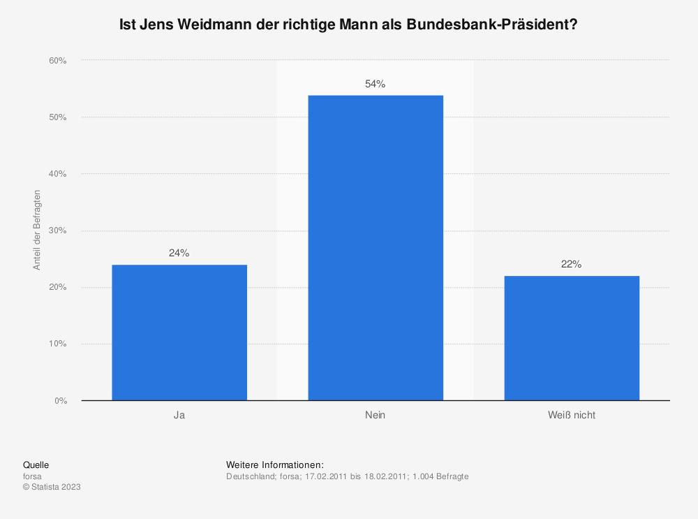 Statistik: Ist Jens Weidmann der richtige Mann als Bundesbank-Präsident? | Statista