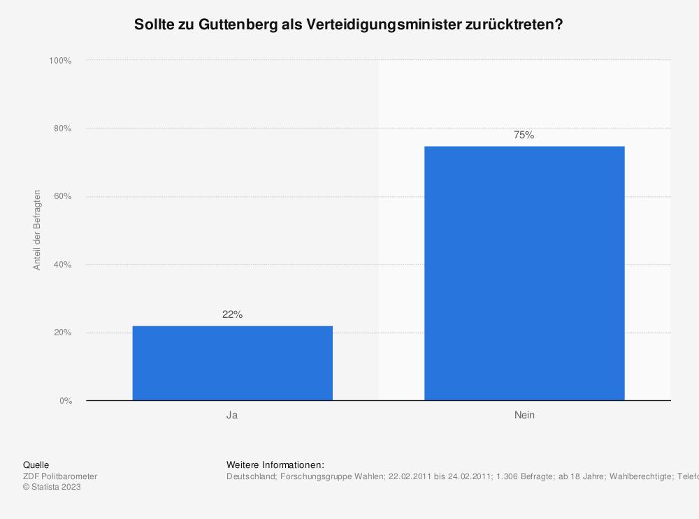 Statistik: Sollte zu Guttenberg als Verteidigungsminister zurücktreten? | Statista