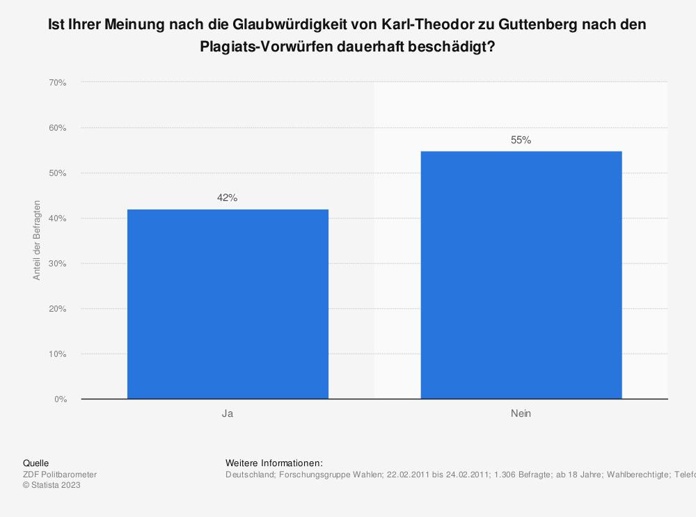 Statistik: Ist Ihrer Meinung nach die Glaubwürdigkeit von Karl-Theodor zu Guttenberg nach den Plagiats-Vorwürfen dauerhaft beschädigt? | Statista