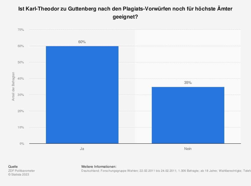 Statistik: Ist Karl-Theodor zu Guttenberg nach den Plagiats-Vorwürfen noch für höchste Ämter geeignet? | Statista