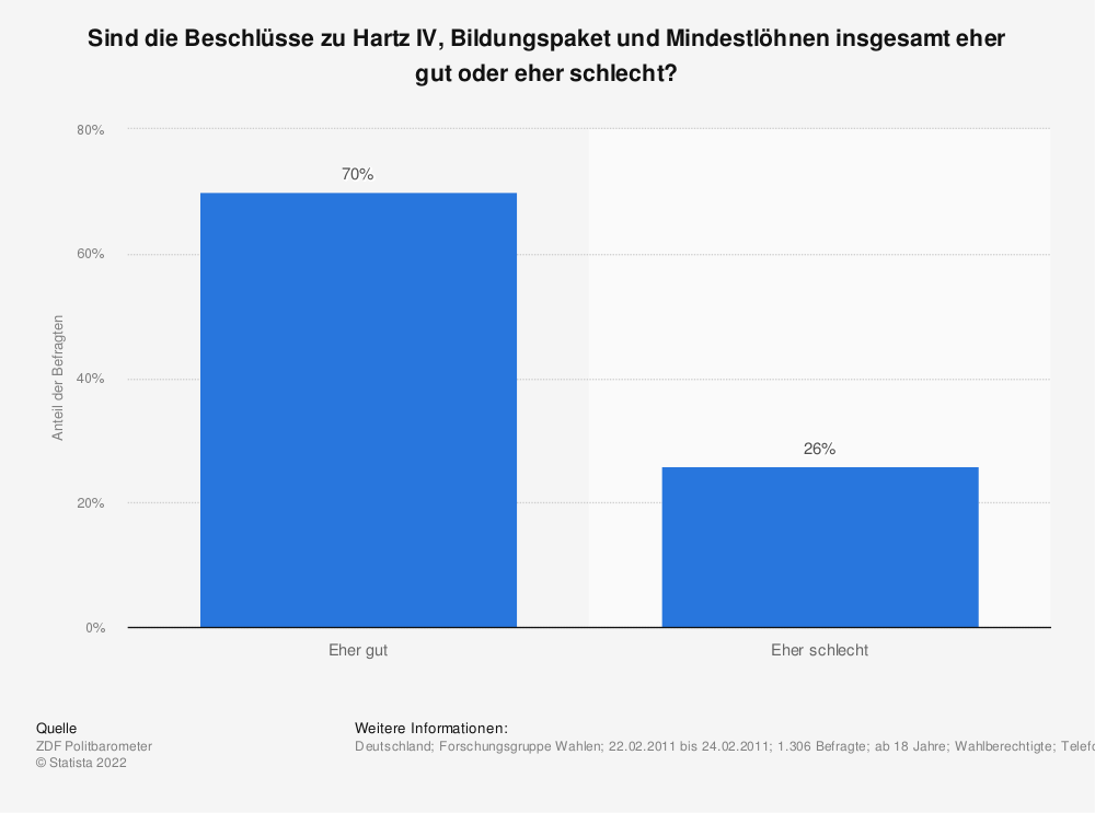 Statistik: Sind die Beschlüsse zu Hartz IV, Bildungspaket und Mindestlöhnen insgesamt eher gut oder eher schlecht? | Statista