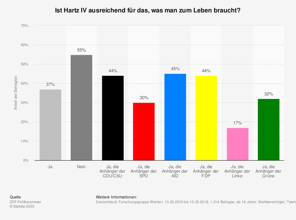 Statistik: Ist Hartz IV ausreichend für das, was man zum Leben braucht? | Statista
