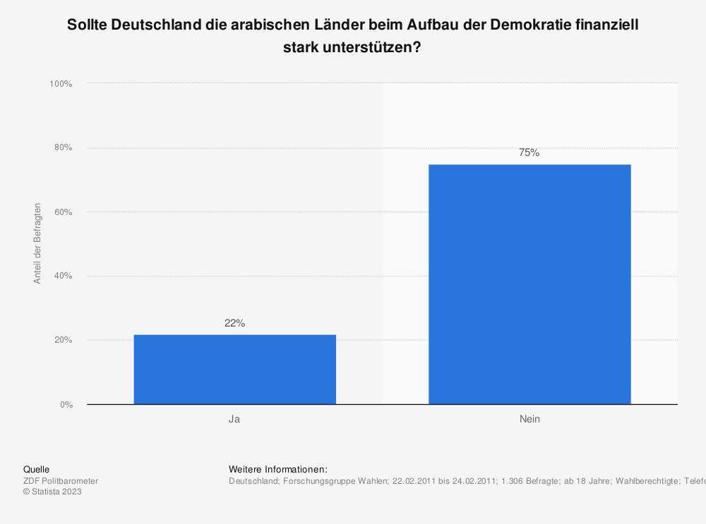 Statistik: Sollte Deutschland die arabischen Länder beim Aufbau der Demokratie finanziell stark unterstützen? | Statista