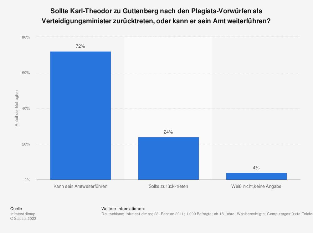 Statistik: Sollte Karl-Theodor zu Guttenberg nach den Plagiats-Vorwürfen als Verteidigungsminister zurücktreten, oder kann er sein Amt weiterführen? | Statista