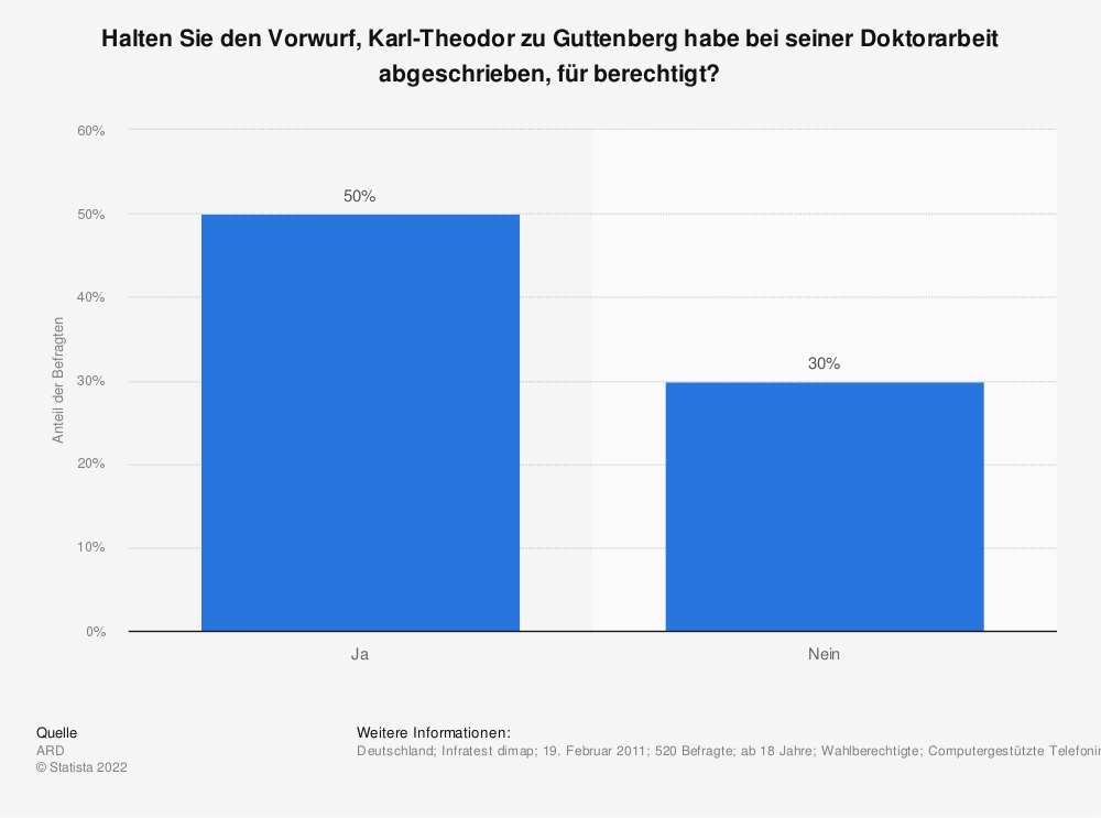 Statistik: Halten Sie den Vorwurf, Karl-Theodor zu Guttenberg habe bei seiner Doktorarbeit abgeschrieben, für berechtigt? | Statista