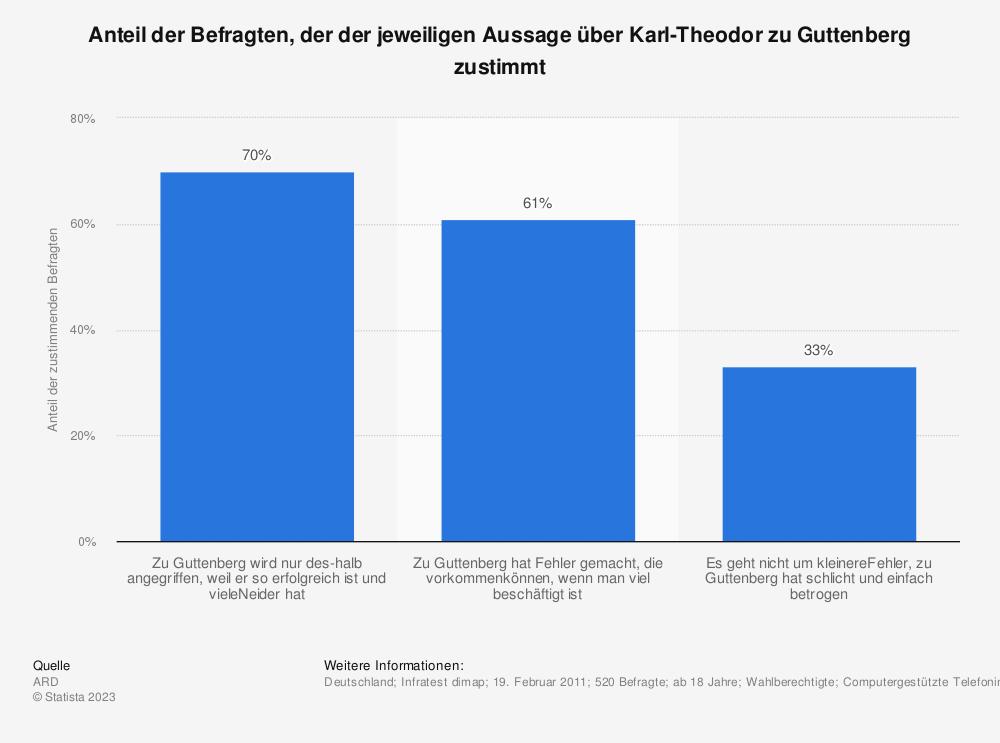 Statistik: Anteil der Befragten, der der jeweiligen Aussage über Karl-Theodor zu Guttenberg zustimmt | Statista