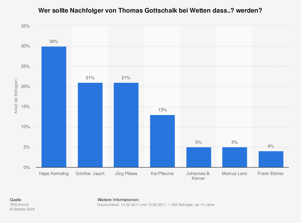 Statistik: Wer sollte Nachfolger von Thomas Gottschalk bei Wetten dass..? werden? | Statista