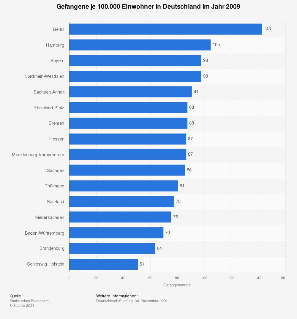 Statistik: Gefangene je 100.000 Einwohner in Deutschland im Jahr 2009 | Statista