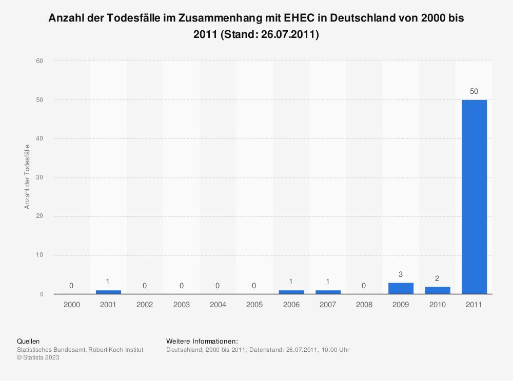 Statistik: Anzahl der Todesfälle im Zusammenhang mit EHEC in Deutschland von 2000 bis 2011 (Stand: 26.07.2011) | Statista