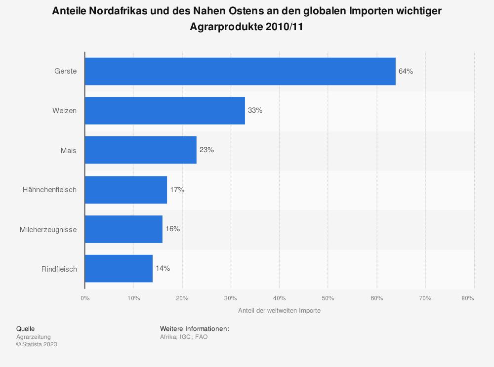 Statistik: Anteile Nordafrikas und des Nahen Ostens an den globalen Importen wichtiger Agrarprodukte 2010/11   Statista