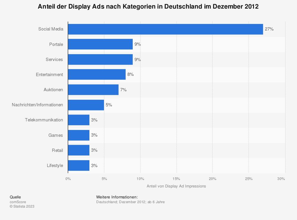 Statistik: Anteil der Display Ads nach Kategorien in Deutschland im Dezember 2012 | Statista