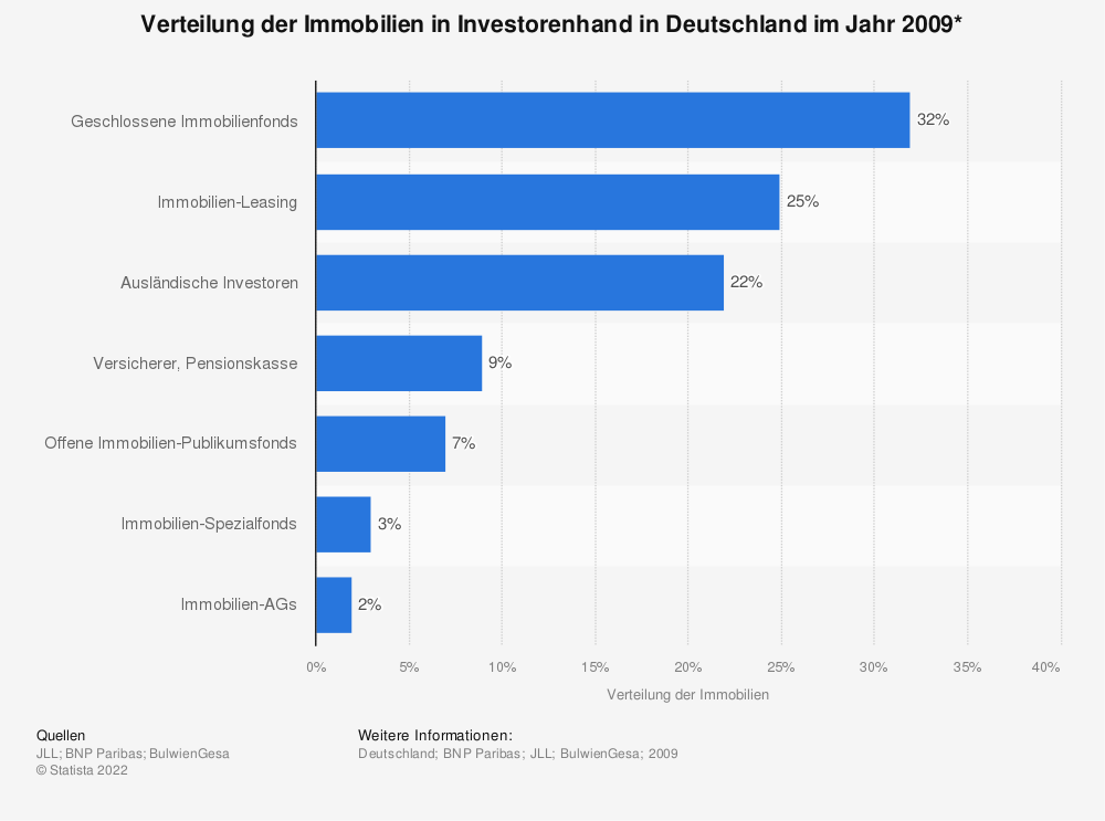 Immobilien in deutschland in investorenhand statistik for In immobilien