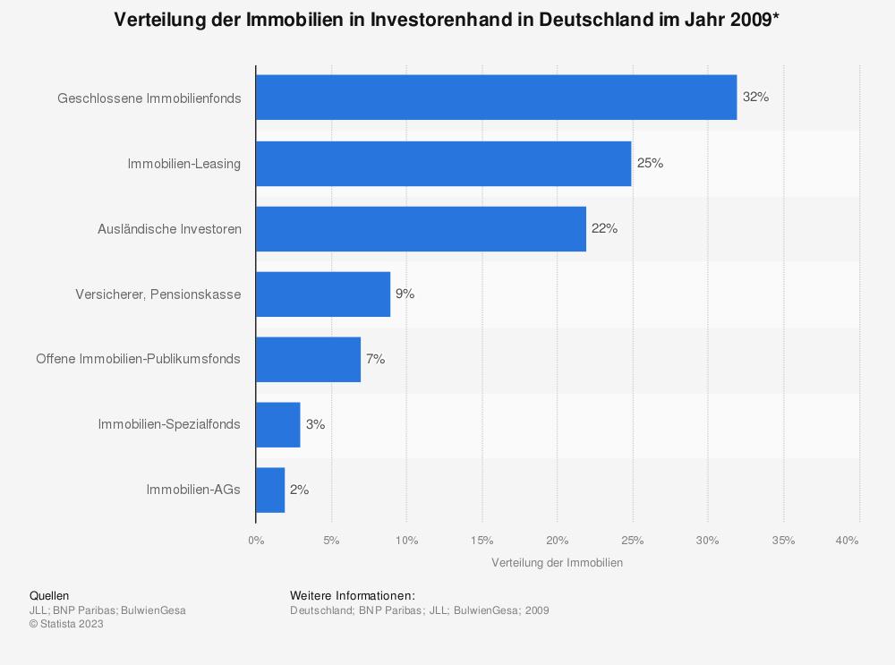 Statistik: Verteilung der Immobilien in Investorenhand in Deutschland im Jahr 2009* | Statista