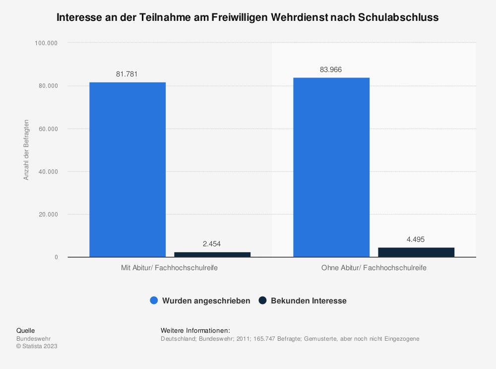 Statistik: Interesse an der Teilnahme am Freiwilligen Wehrdienst nach Schulabschluss | Statista