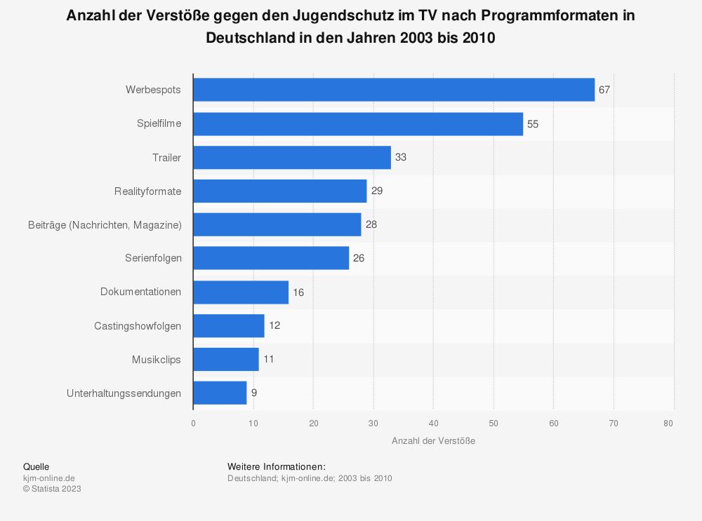 Statistik: Anzahl der Verstöße gegen den Jugendschutz im TV nach Programmformaten in Deutschland in den Jahren 2003 bis 2010 | Statista