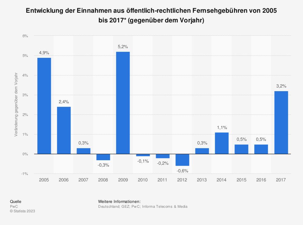 Statistik: Entwicklung der Einnahmen aus öffentlich-rechtlichen Fernsehgebühren von 2005 bis 2017* (gegenüber dem Vorjahr) | Statista