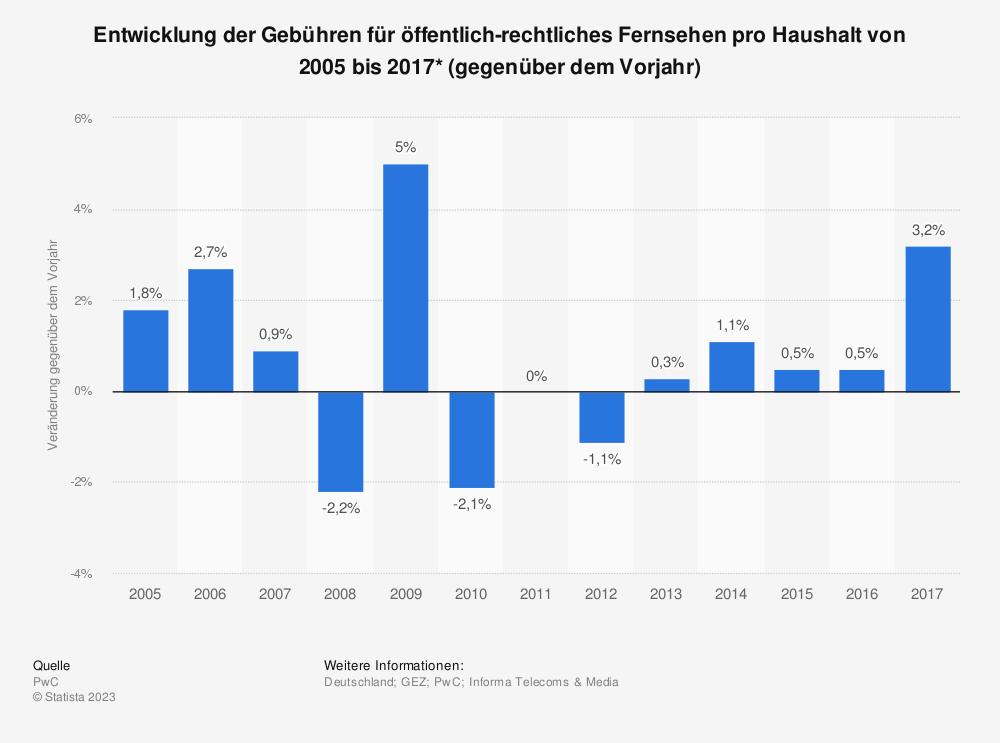 Statistik: Entwicklung der Gebühren für öffentlich-rechtliches Fernsehen pro Haushalt von 2005 bis 2017* (gegenüber dem Vorjahr) | Statista