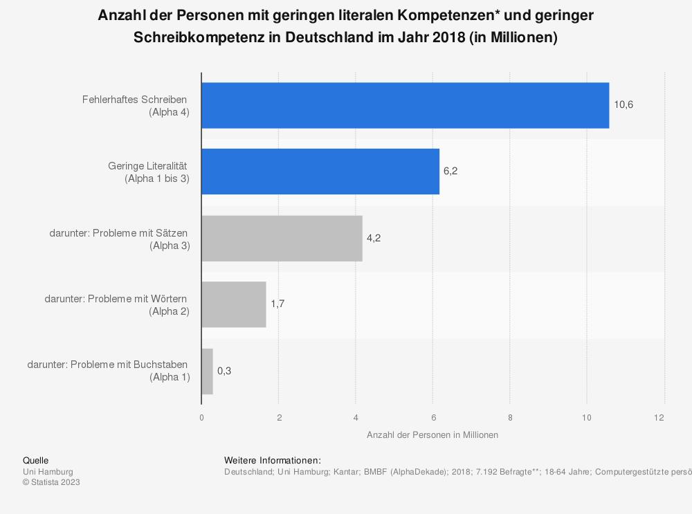 Statistik: Hochgerechnete Anzahl der Analphabeten und Menschen, die nur fehlerhaft schreiben können, in Deutschland in Millionen | Statista