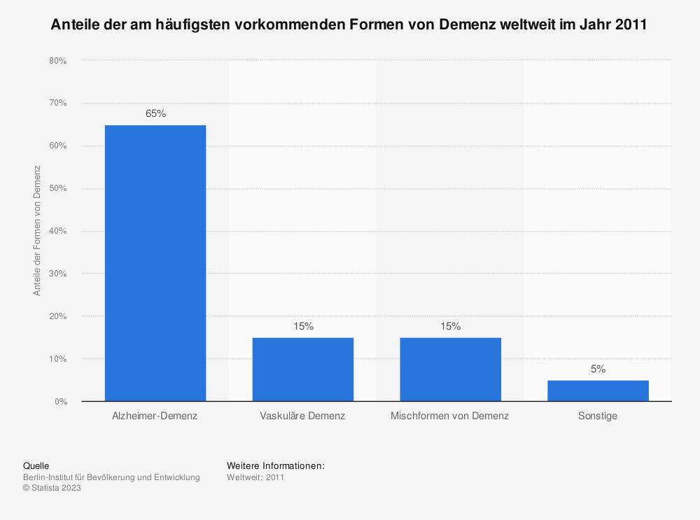 Statistik: Anteile der am häufigsten vorkommenden Formen von Demenz weltweit im Jahr 2011 | Statista