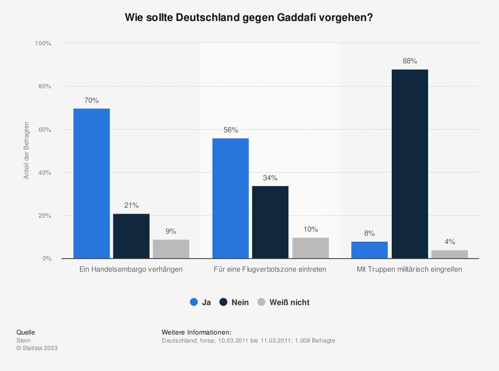 Statistik: Wie sollte Deutschland gegen Gaddafi vorgehen? | Statista