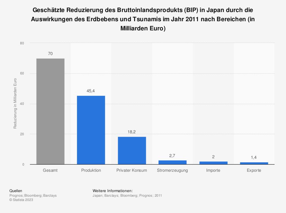 Statistik: Geschätzte Reduzierung des Bruttoinlandsprodukts (BIP) in Japan durch die Auswirkungen des Erdbebens und Tsunamis im Jahr 2011 nach Bereichen (in Milliarden Euro) | Statista