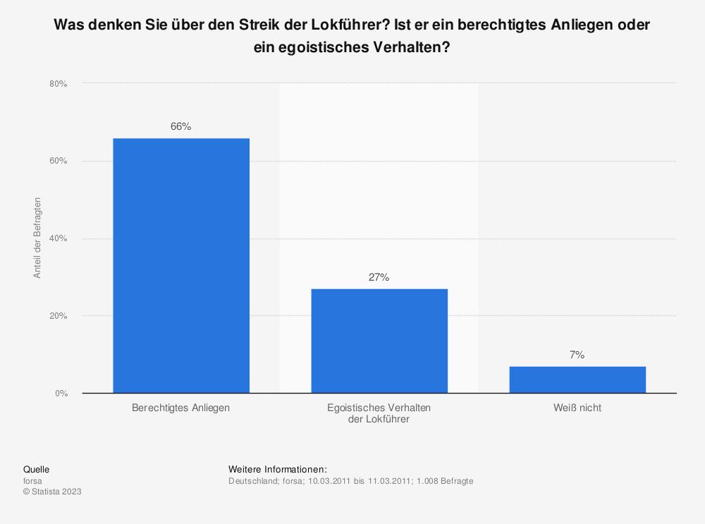Statistik: Was denken Sie über den Streik der Lokführer? Ist er ein berechtigtes Anliegen oder ein egoistisches Verhalten? | Statista