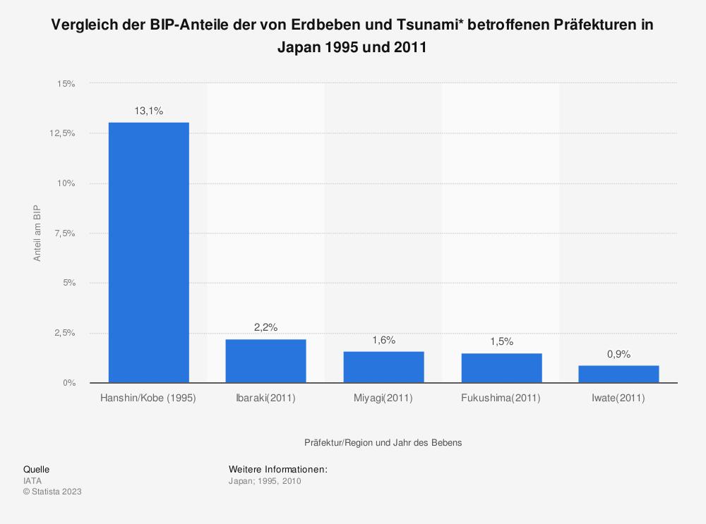 Statistik: Vergleich der BIP-Anteile der von Erdbeben und Tsunami* betroffenen Präfekturen in Japan 1995 und 2011 | Statista