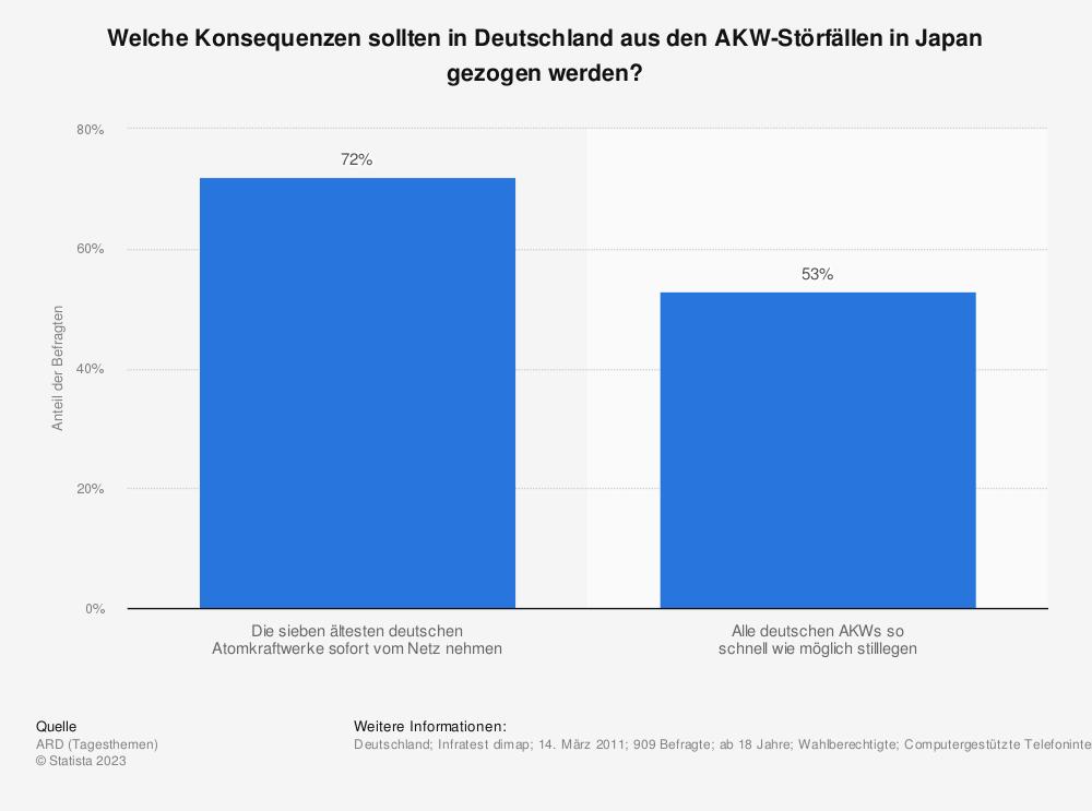 Statistik: Welche Konsequenzen sollten in Deutschland aus den AKW-Störfällen in Japan gezogen werden? | Statista