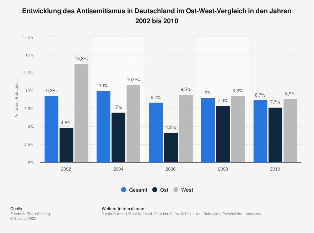 Statistik: Entwicklung des Antisemitismus in Deutschland im Ost-West-Vergleich in den Jahren 2002 bis 2010 | Statista