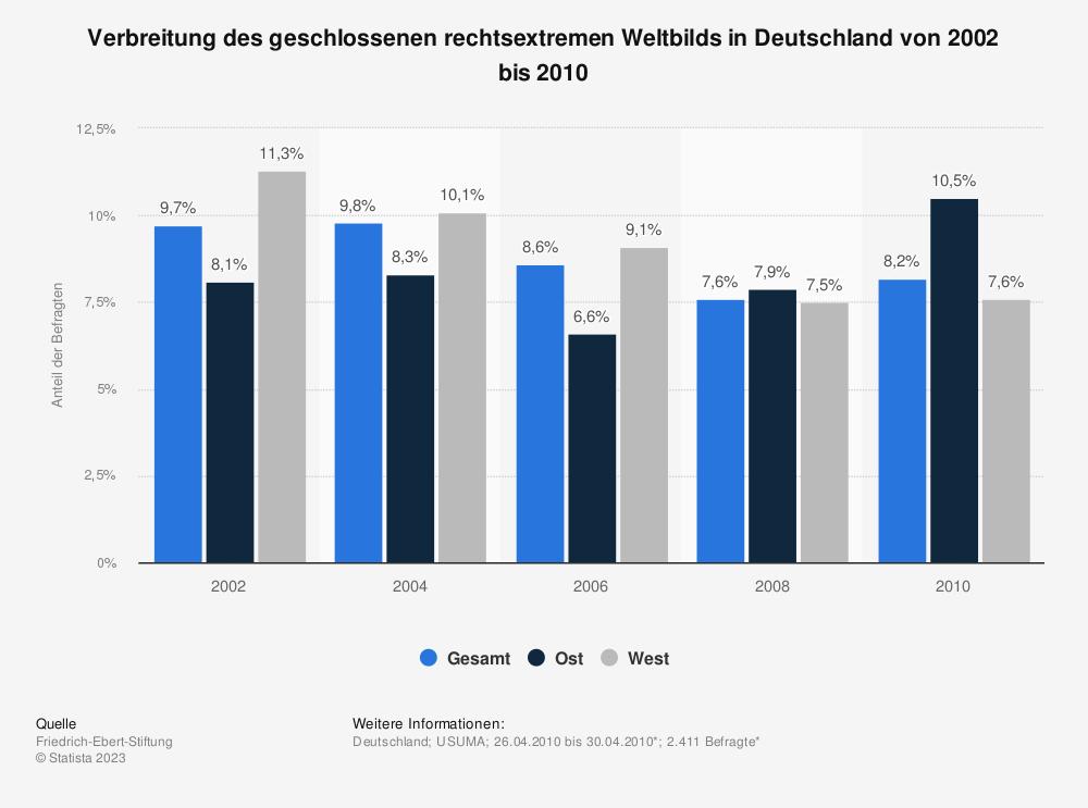 Statistik: Verbreitung des geschlossenen rechtsextremen Weltbilds in Deutschland von 2002 bis 2010 | Statista