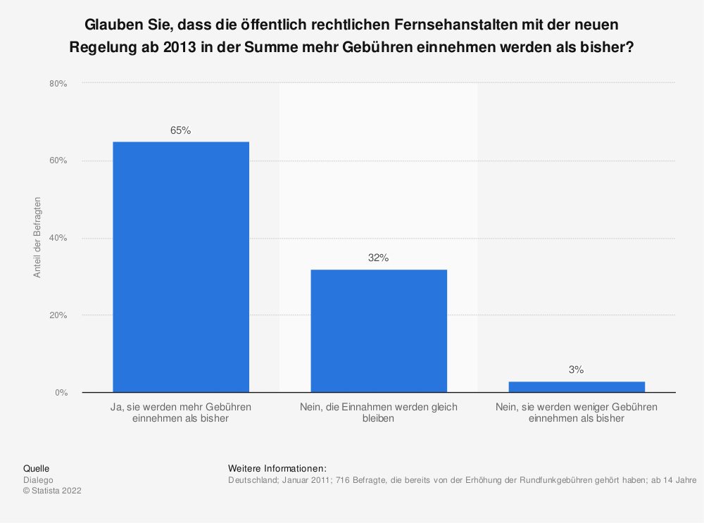 Statistik: Glauben Sie, dass die öffentlich rechtlichen Fernsehanstalten mit der neuen Regelung ab 2013 in der Summe mehr Gebühren einnehmen werden als bisher? | Statista
