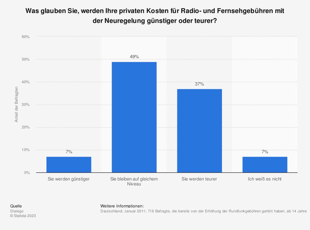 Statistik: Was glauben Sie, werden Ihre privaten Kosten für Radio- und Fernsehgebühren mit der Neuregelung günstiger oder teurer? | Statista