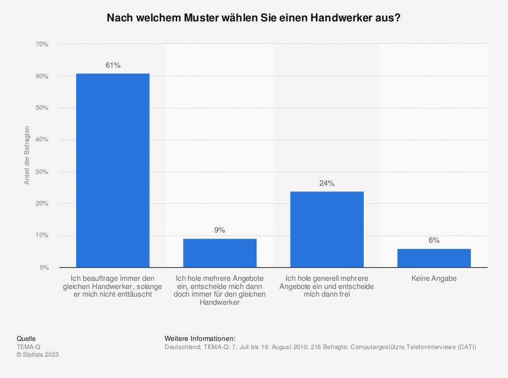 Statistik: Nach welchem Muster wählen Sie einen Handwerker aus? | Statista