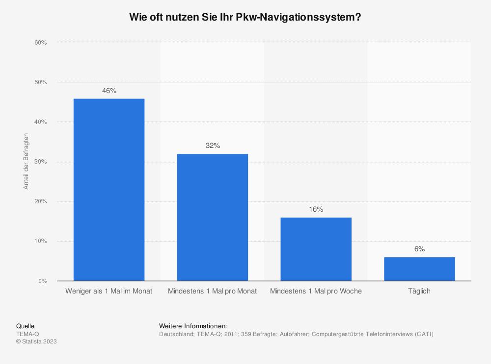 Statistik: Wie oft nutzen Sie Ihr Pkw-Navigationssystem? | Statista