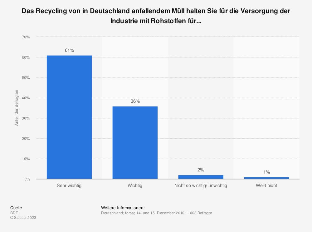 Statistik: Das Recycling von in Deutschland anfallendem Müll halten Sie für die Versorgung der Industrie mit Rohstoffen für... | Statista