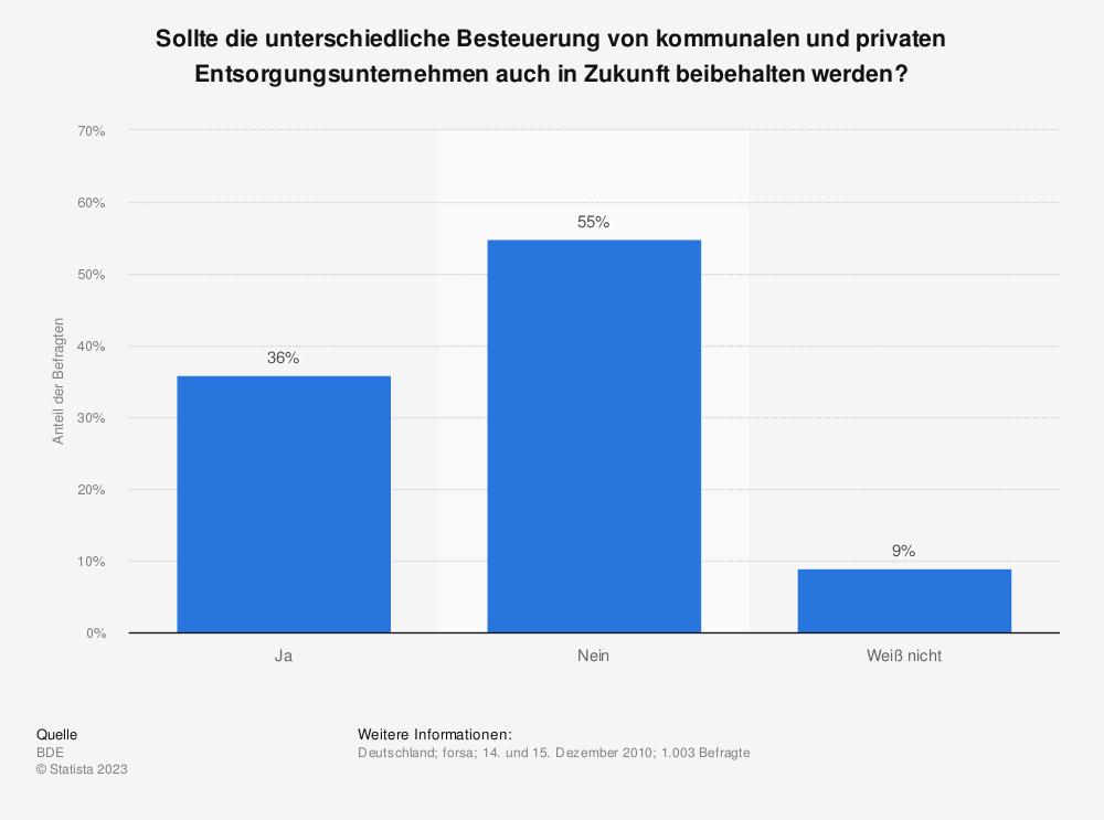 Statistik: Sollte die unterschiedliche Besteuerung von kommunalen und privaten Entsorgungsunternehmen auch in Zukunft beibehalten werden? | Statista