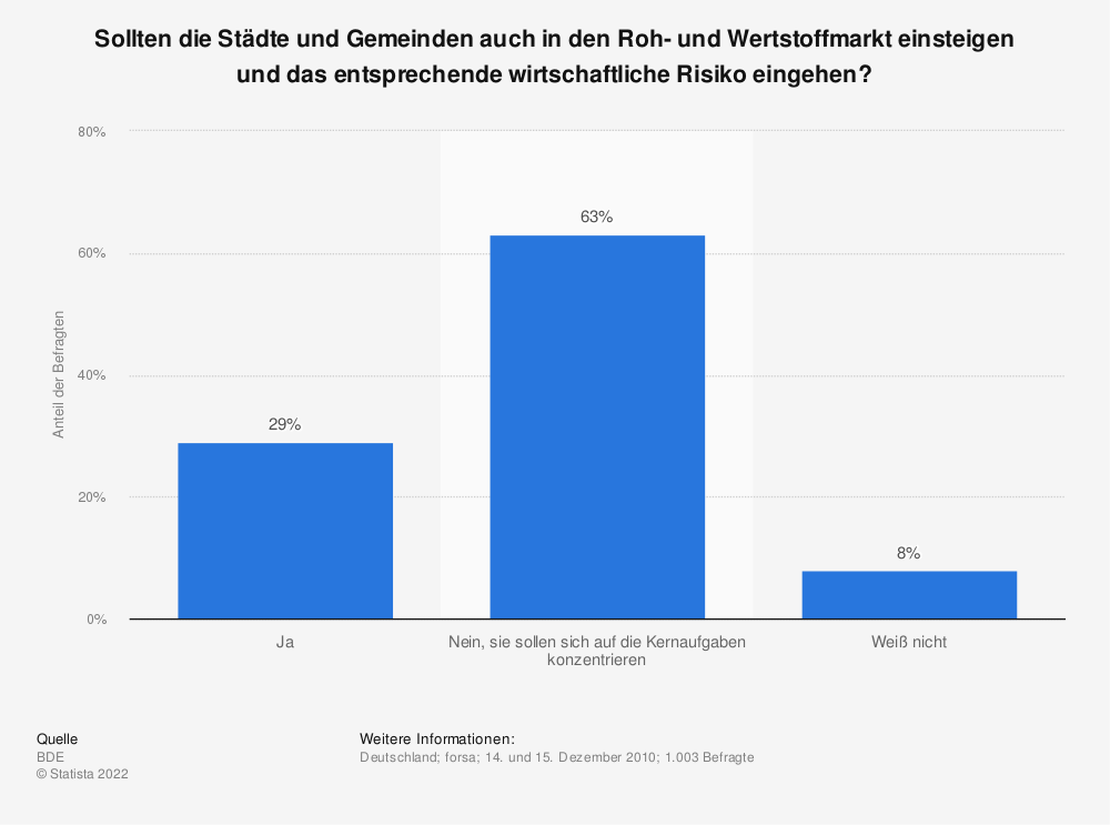 Statistik: Sollten die Städte und Gemeinden auch in den Roh- und Wertstoffmarkt einsteigen und das entsprechende wirtschaftliche Risiko eingehen? | Statista