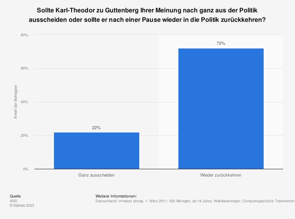 Statistik: Sollte Karl-Theodor zu Guttenberg Ihrer Meinung nach ganz aus der Politik ausscheiden oder sollte er nach einer Pause wieder in die Politik zurückkehren? | Statista
