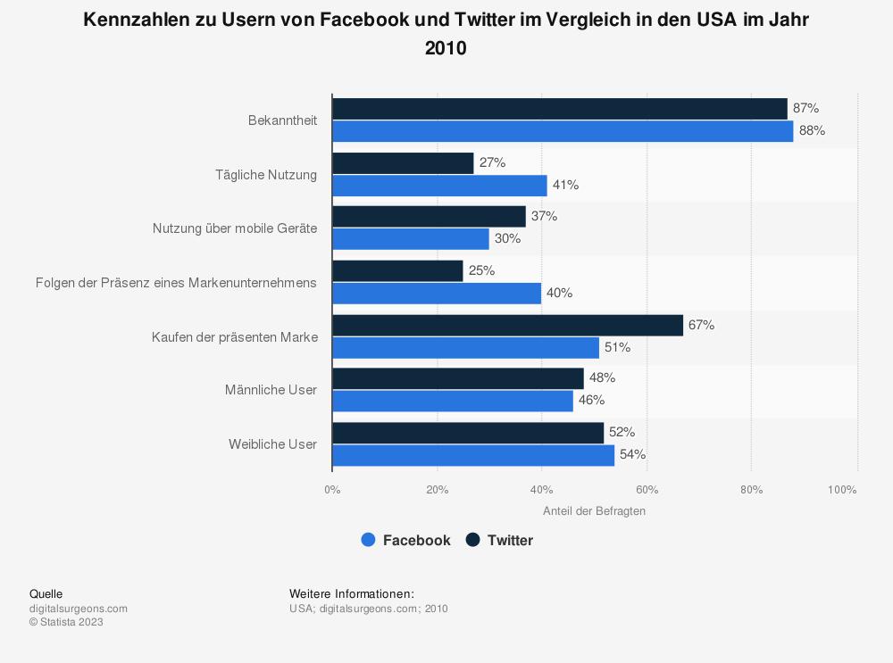 Statistik: Kennzahlen zu Usern von Facebook und Twitter im Vergleich in den USA im Jahr 2010 | Statista