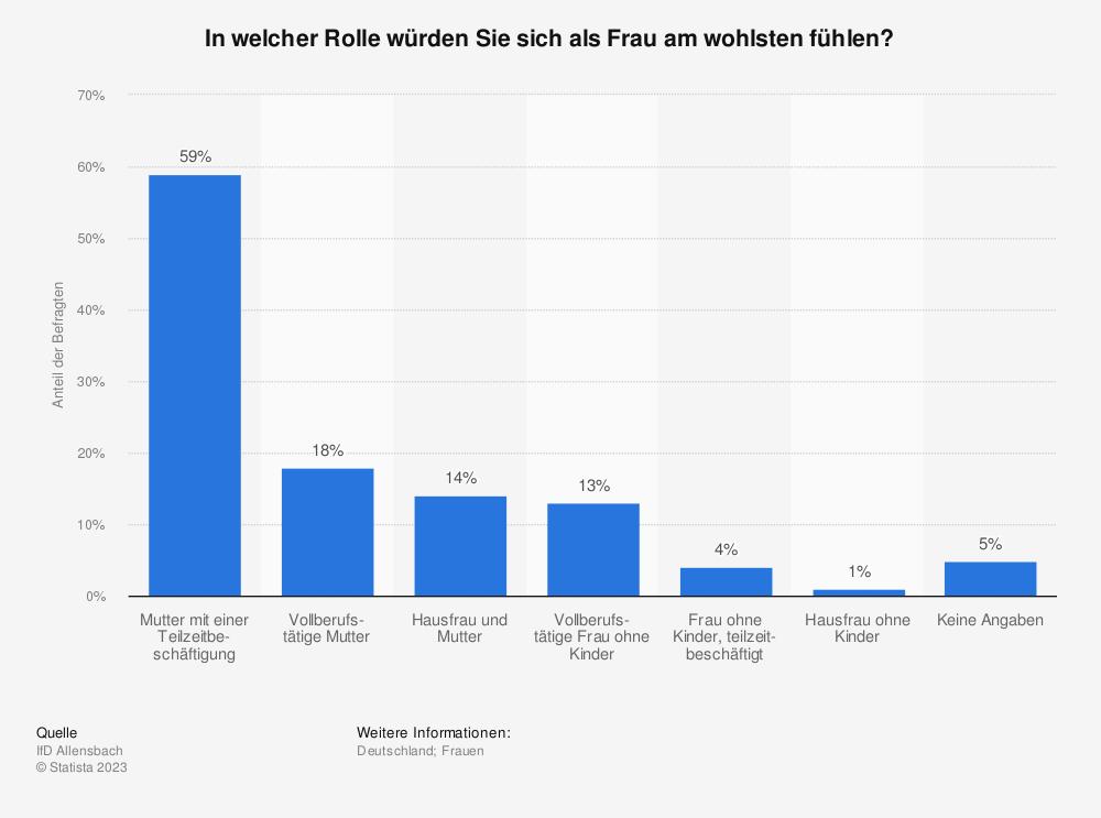 Statistik: In welcher Rolle würden Sie sich als Frau am wohlsten fühlen? | Statista