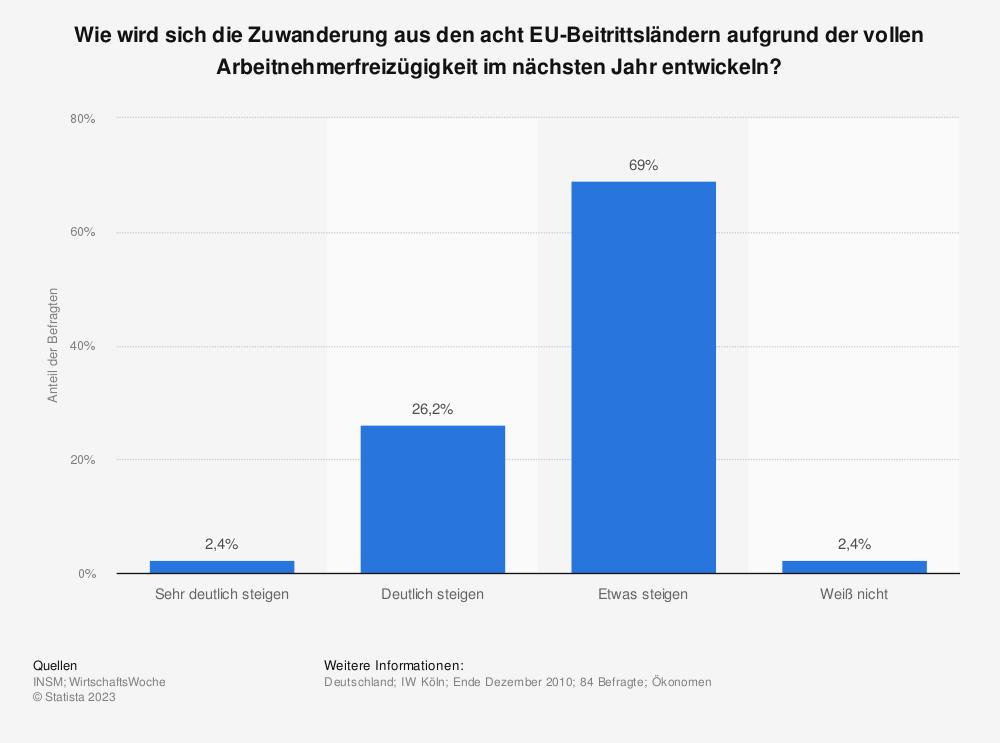 Statistik: Wie wird sich die Zuwanderung aus den acht EU-Beitrittsländern aufgrund der vollen Arbeitnehmerfreizügigkeit im nächsten Jahr entwickeln? | Statista