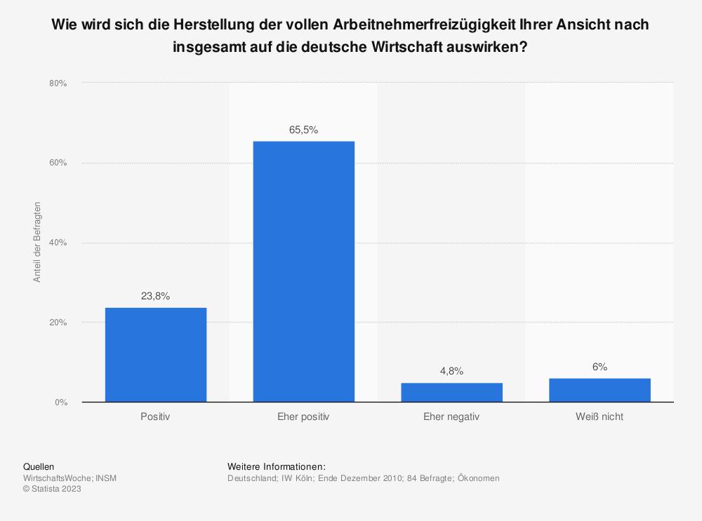 Statistik: Wie wird sich die Herstellung der vollen Arbeitnehmerfreizügigkeit Ihrer Ansicht nach insgesamt auf die deutsche Wirtschaft auswirken? | Statista