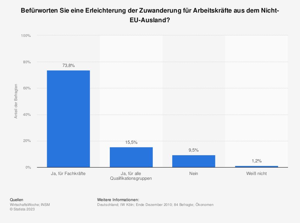 Statistik: Befürworten Sie eine Erleichterung der Zuwanderung für Arbeitskräfte aus dem Nicht-EU-Ausland? | Statista