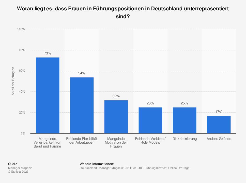 Statistik: Woran liegt es, dass Frauen in Führungspositionen in Deutschland unterrepräsentiert sind? | Statista