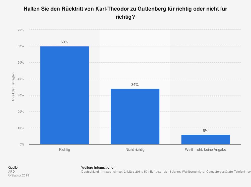 Statistik: Halten Sie den Rücktritt von Karl-Theodor zu Guttenberg für richtig oder nicht für richtig? | Statista