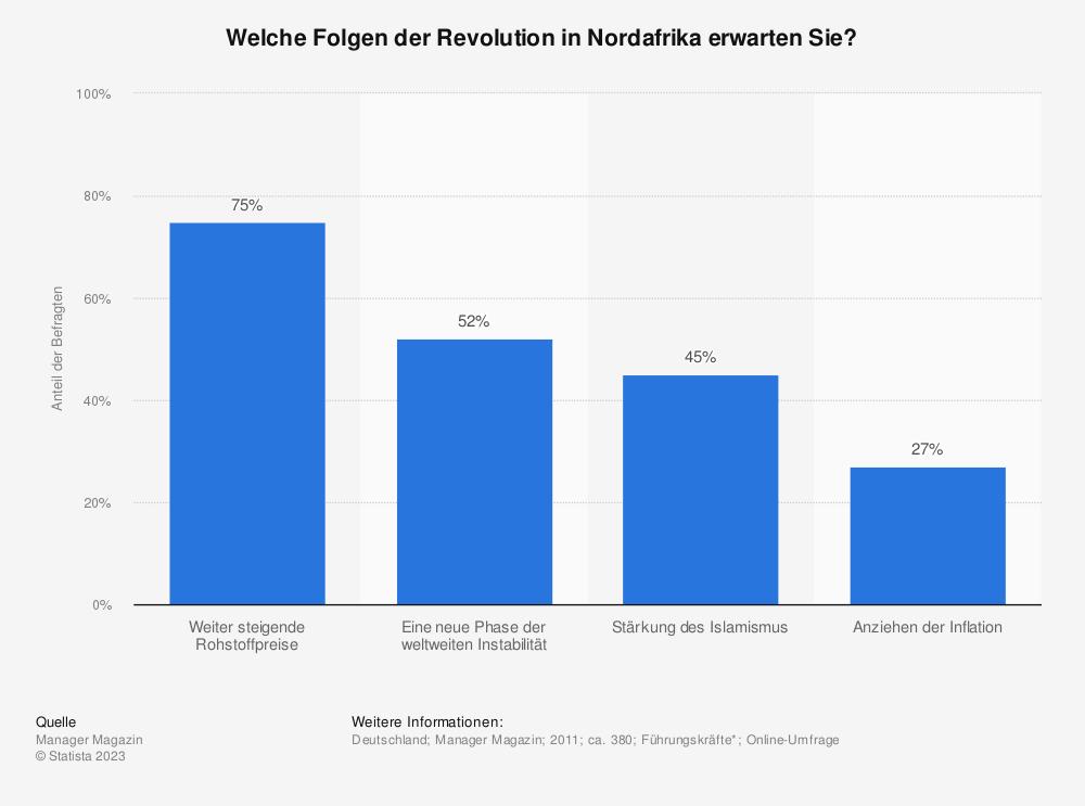 Statistik: Welche Folgen der Revolution in Nordafrika erwarten Sie? | Statista
