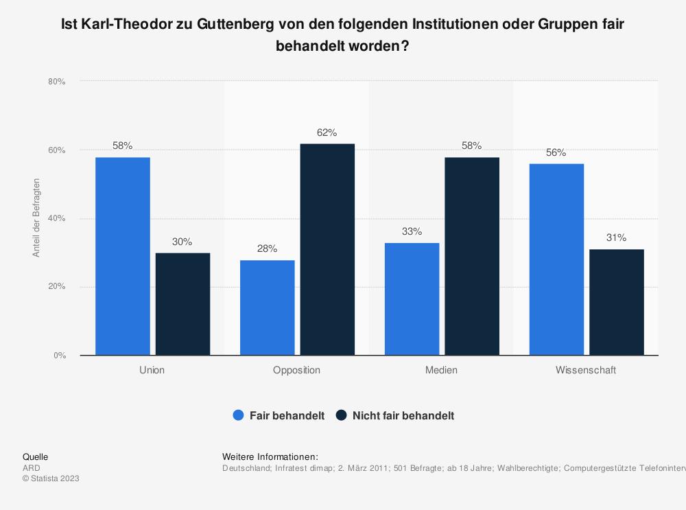 Statistik: Ist Karl-Theodor zu Guttenberg von den folgenden Institutionen oder Gruppen fair behandelt worden? | Statista