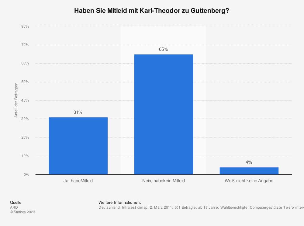 Statistik: Haben Sie Mitleid mit Karl-Theodor zu Guttenberg? | Statista